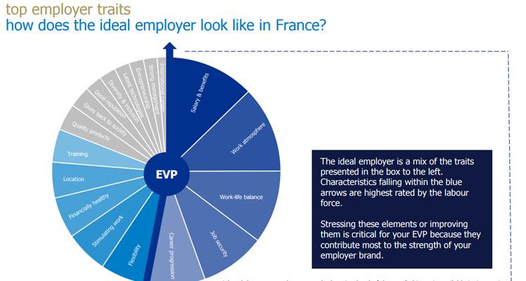 extrait de l'étude randstad sur la marque employeur 2017