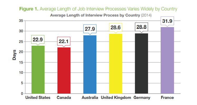 Une étude de Glassdoor sur les délais de recrutement