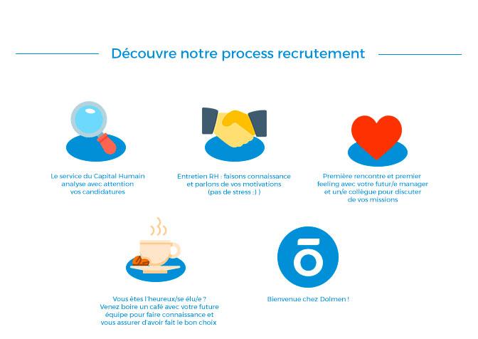 Processus de recrutement de Dolmen à Rennes