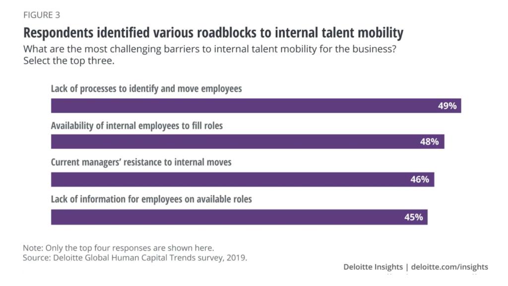 Étude sur les freins à la mobilité interne en entreprise