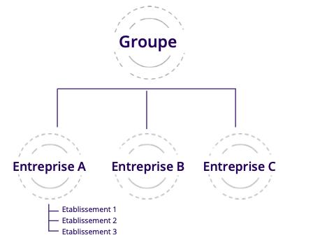 Configuration du logiciel de recrutement
