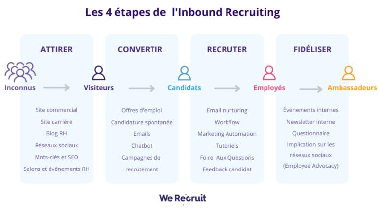 L'Inbound Recruiting et le Talent Nurturing