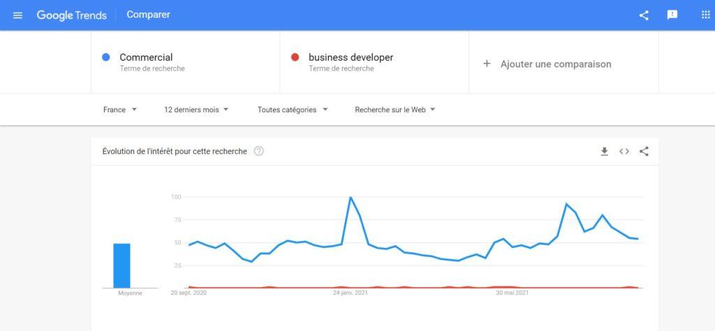 Exemple Google Trends
